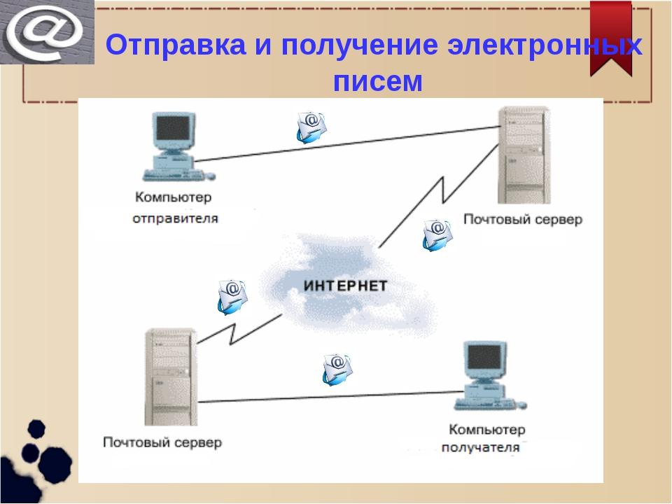 Отправка и получение электронных писем