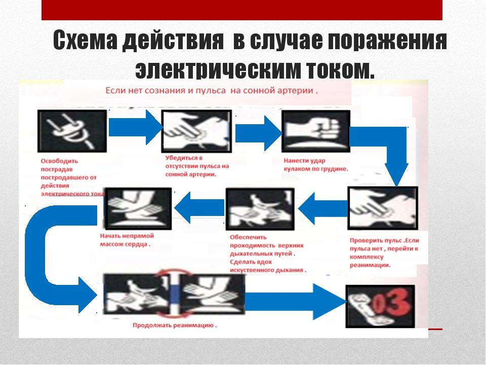 Схема действия в случае поражения электрическим током.