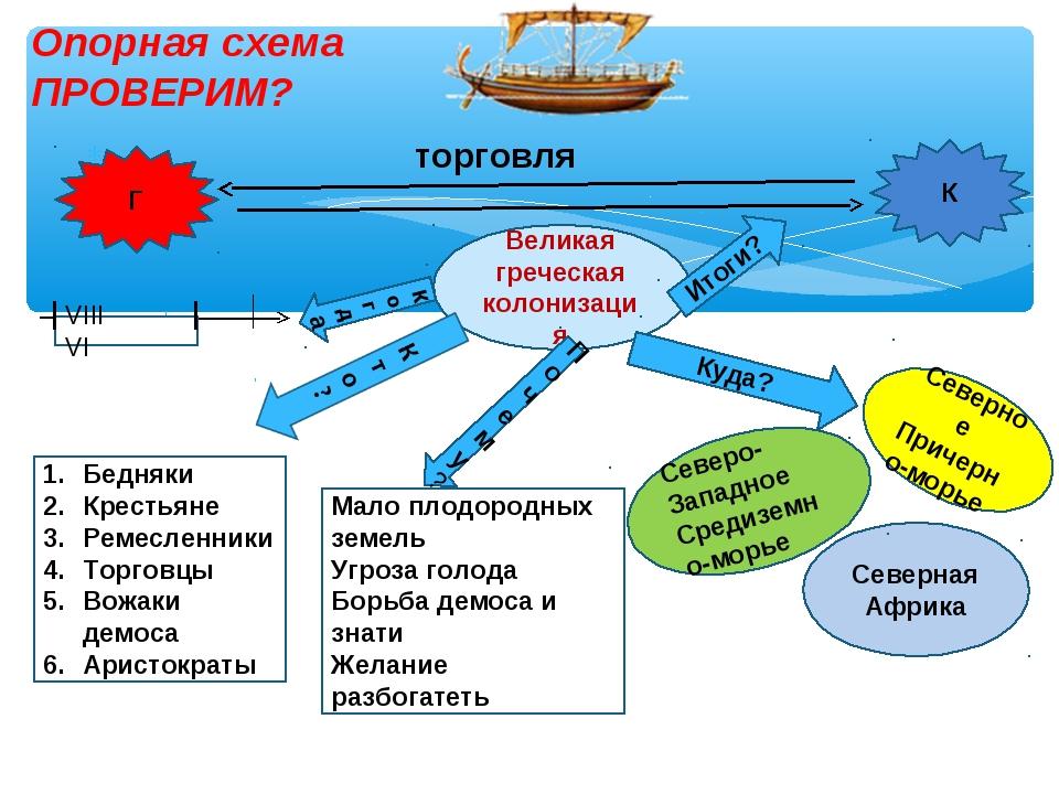 торговля Опорная схема ПРОВЕРИМ? Великая греческая колонизация когда VIII VI...