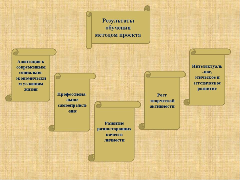 Результаты обучения методом проекта Адаптация к современным социально-экономи...