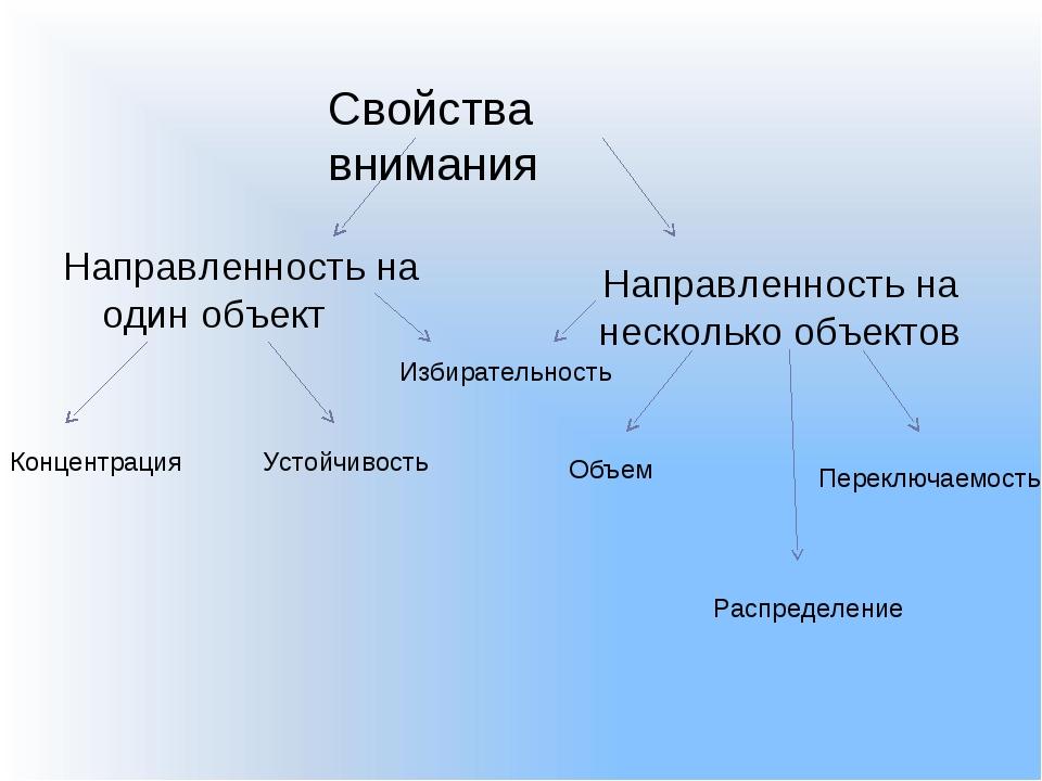 Направленность на один объект Направленность на несколько объектов Концентрац...