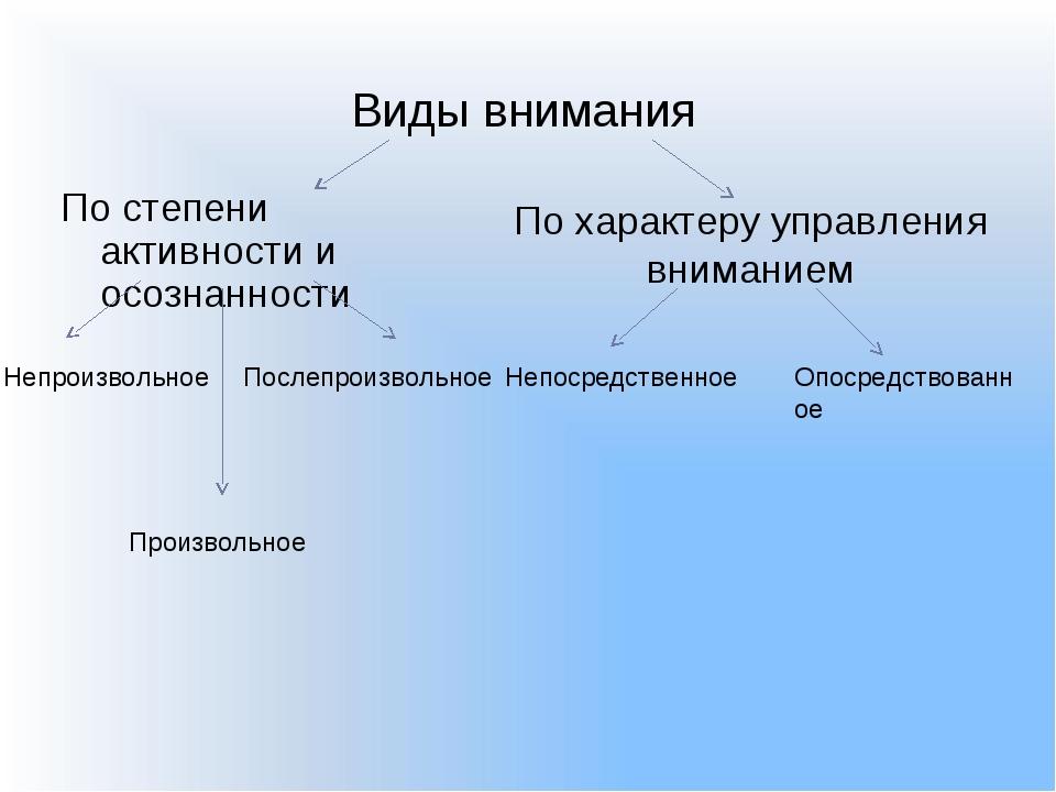 По степени активности и осознанности По характеру управления вниманием Непоср...