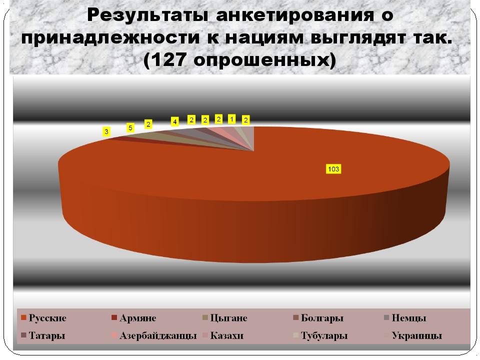 Результаты анкетирования о принадлежности к нациям выглядят так. (127 опрошен...