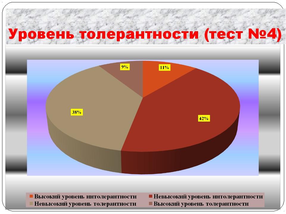 Уровень толерантности (тест №4)