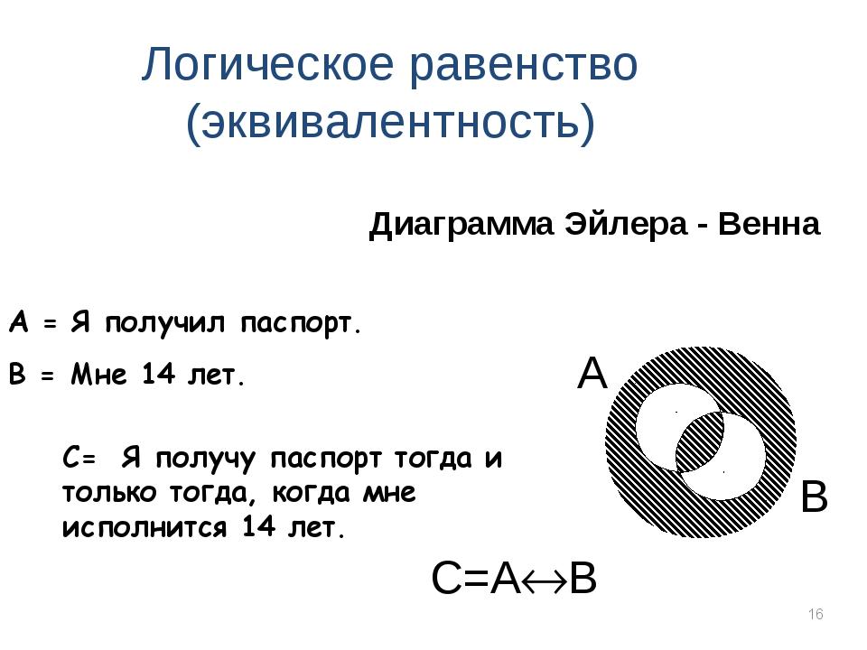 * С=AB Логическое равенство (эквивалентность) Диаграмма Эйлера - Венна А = Я...