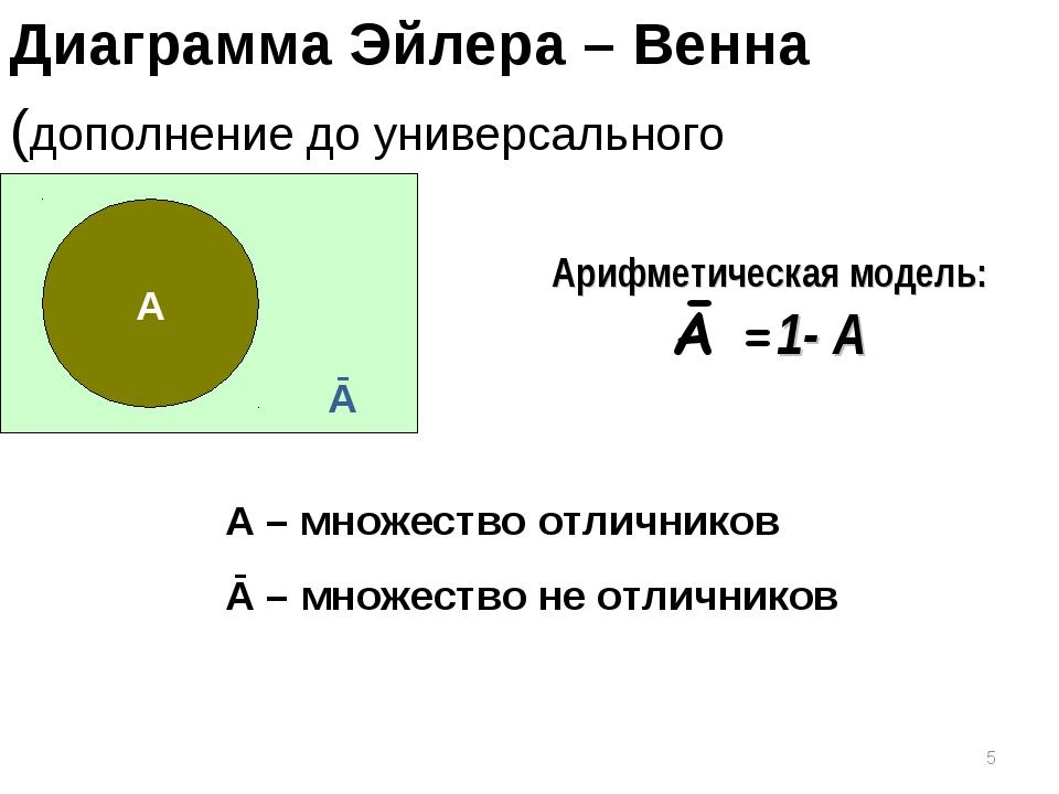 * Диаграмма Эйлера – Венна (дополнение до универсального множества) А – множе...