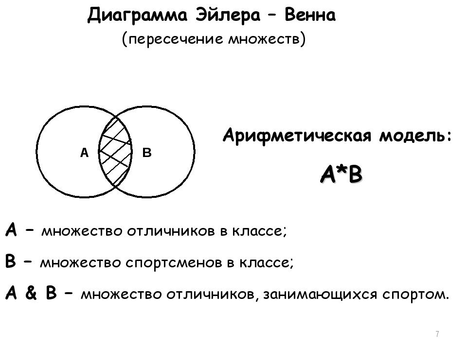 * Диаграмма Эйлера – Венна (пересечение множеств) A – множество отличников в...