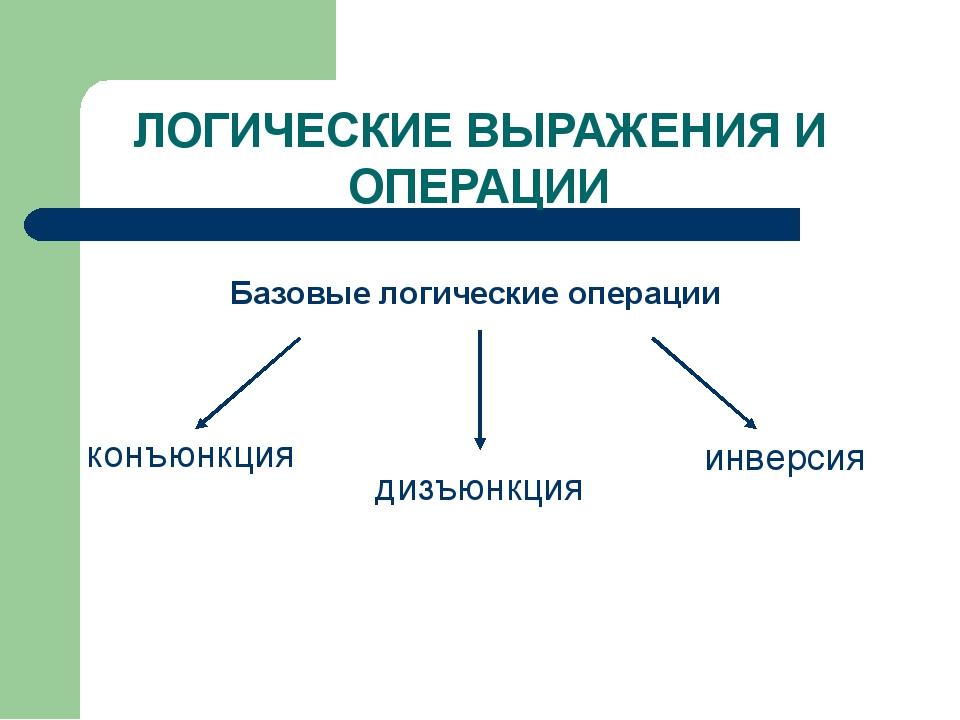 Основные логические операции Союз в естественном языке А&В АVВ Ᾱ Примеры А «Ч...