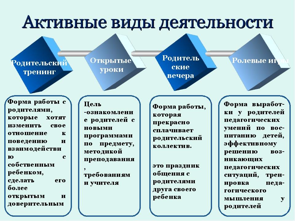 Активные виды деятельности Форма выработ-ки у родителей педагогических умений...