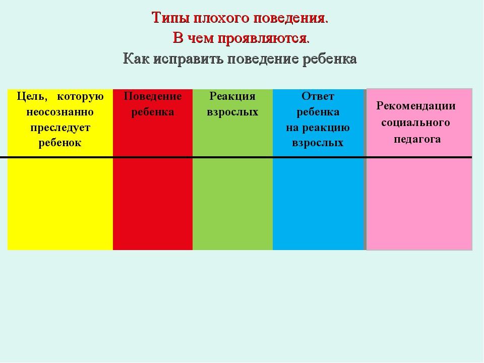 Рекомендации социального педагога Типы плохого поведения. В чем проявляются....