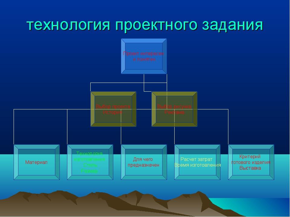 технология проектного задания