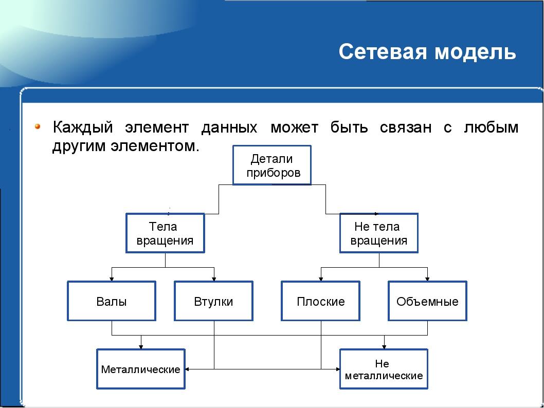 Сетевая модель Каждый элемент данных может быть связан с любым другим элемент...