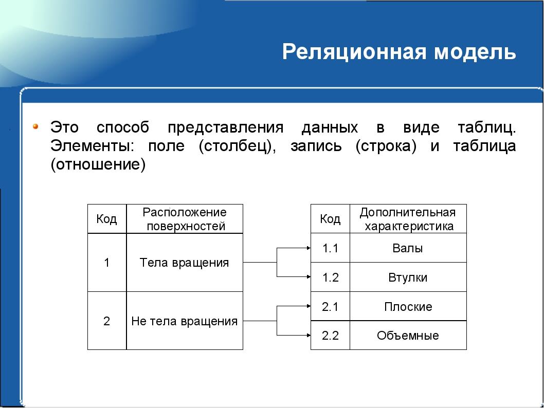 Реляционная модель Это способ представления данных в виде таблиц. Элементы: п...