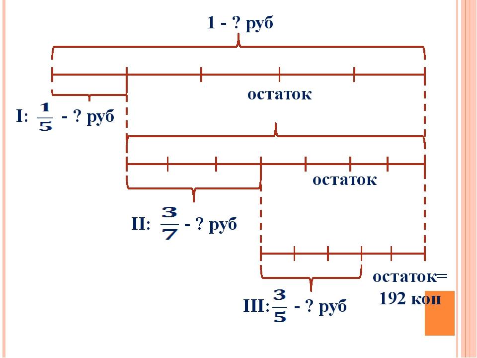 1 - ? руб остаток остаток остаток=192 коп I: - ? руб II: - ? руб III: - ? руб
