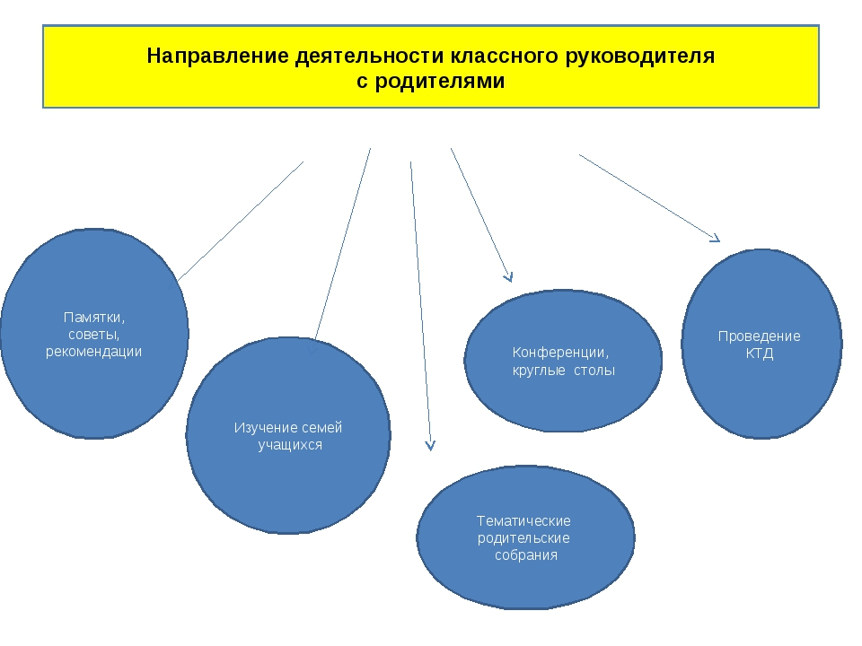 Направление деятельности классного руководителя с родителями Изучение семей у...