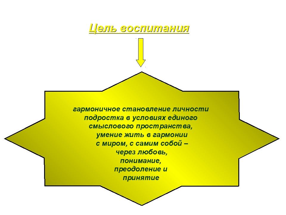 Цель воспитания гармоничное становление личности подростка в условиях единого...