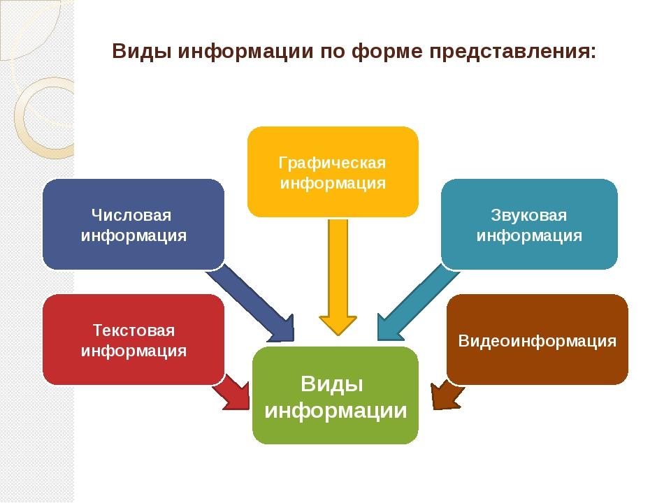 Информации и виды картинки