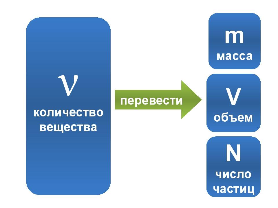 m масса V объем N число частиц перевести ν количество вещества