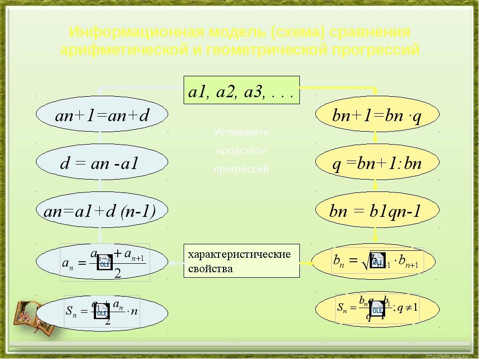 Информационная модель (схема) сравнения арифметической и геометрической прогр...
