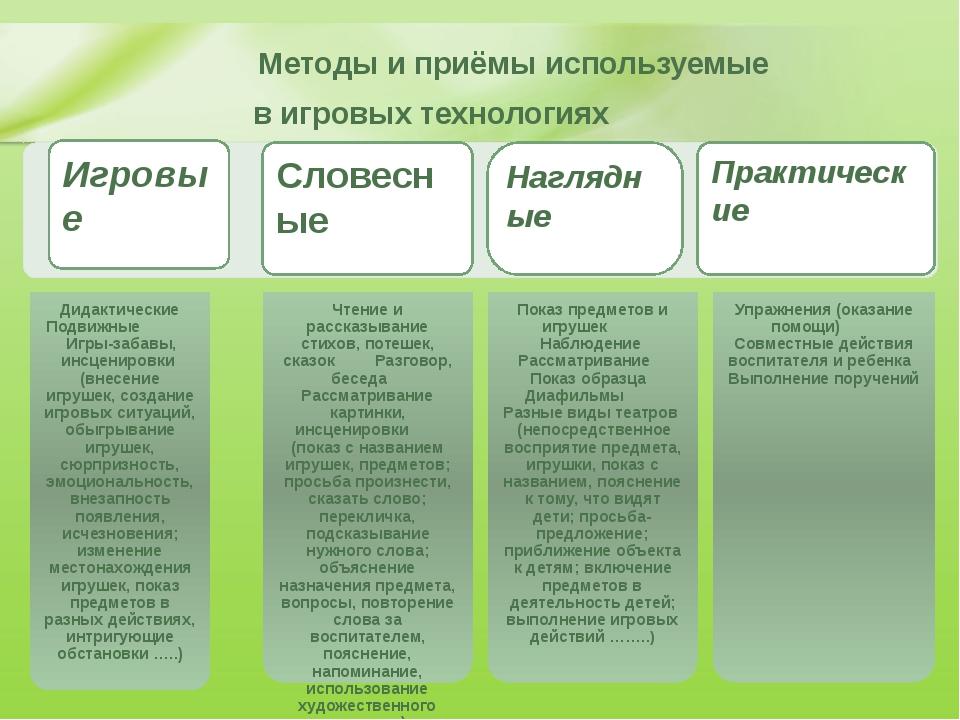 Словесные Наглядные Практические Игровые Методы и приёмы используемые в игров...