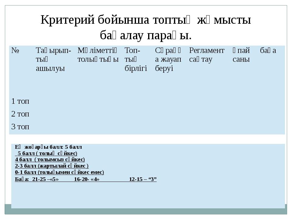 Критерий бойынша топтық жұмысты бағалау парағы. № Тақырып-тыңашылуы Мәліметті...