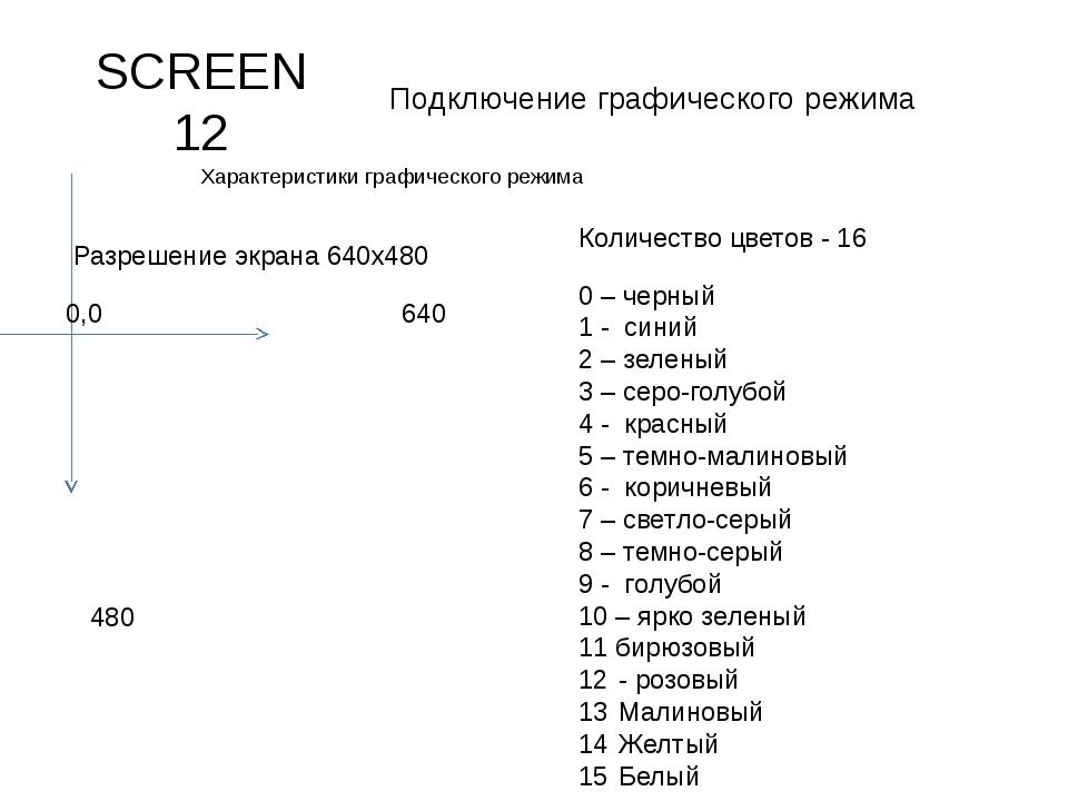 SCREEN 12 Подключение графического режима Характеристики графического режима...