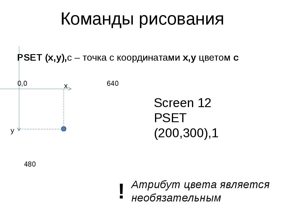 Команды рисования PSET (x,y),c – точка с координатами x,y цветом с x y Screen...