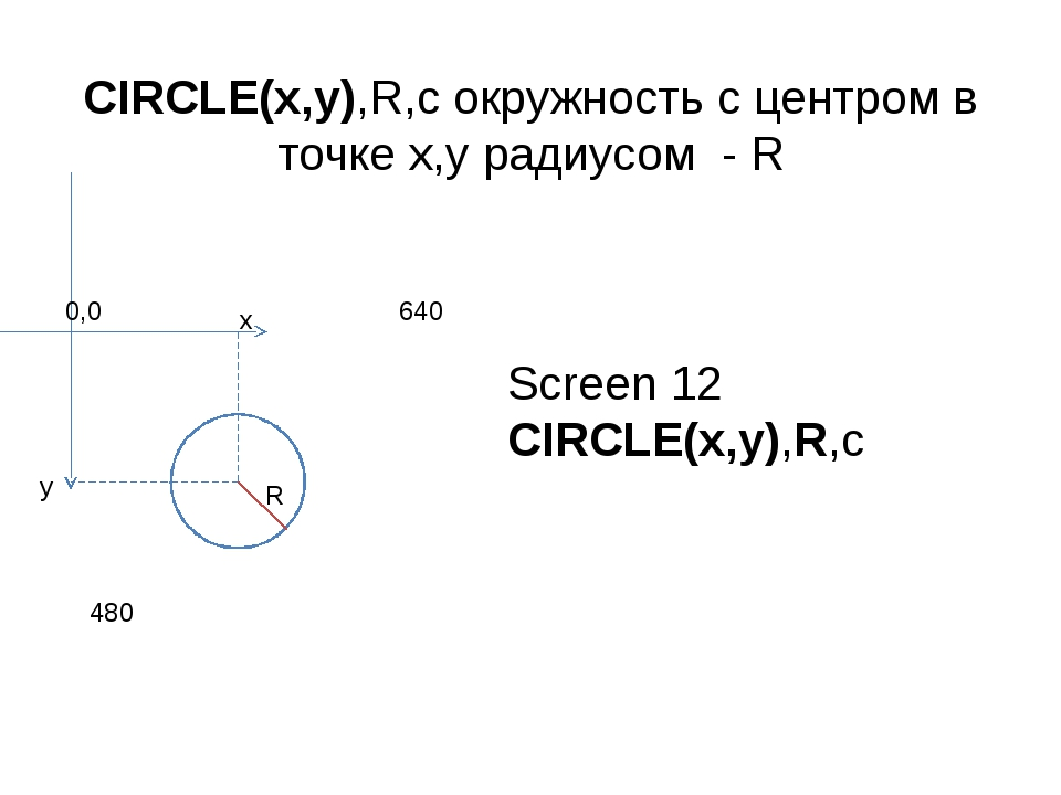 CIRCLE(x,y),R,c окружность с центром в точке x,y радиусом - R x y R Screen 12...