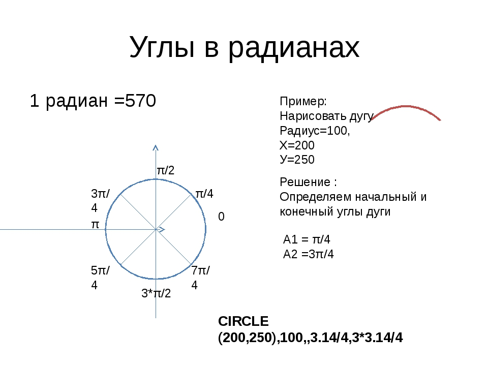 Углы в радианах 1 радиан =570 0 π/2 π 3*π/2 π/4 3π/4 5π/4 7π/4 Пример: Нарисо...