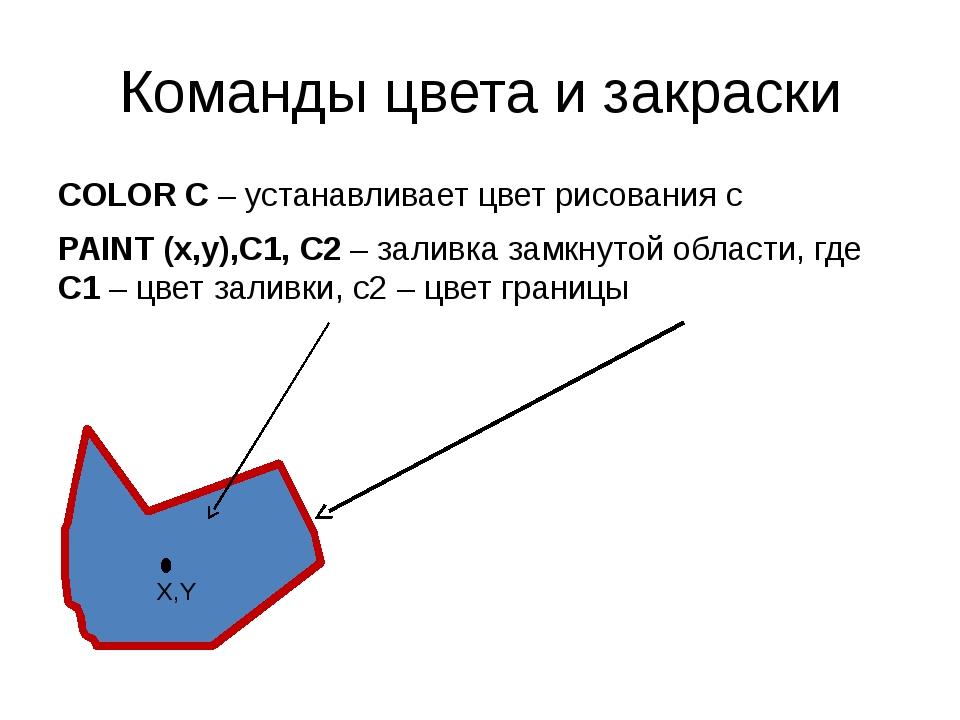 Команды цвета и закраски COLOR C – устанавливает цвет рисования c PAINT (x,y)...