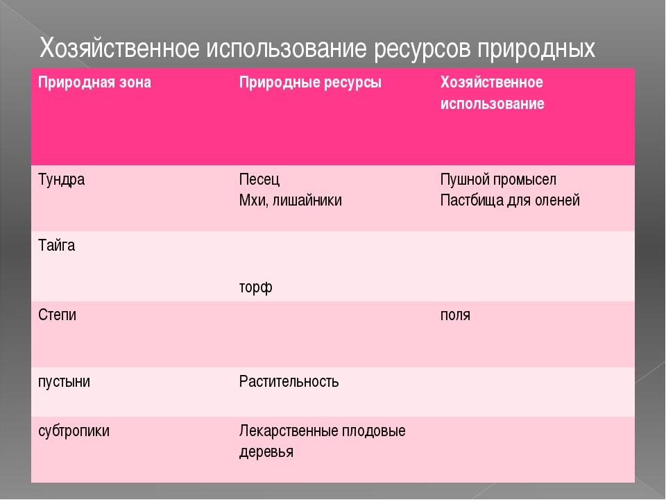 Хозяйственное использование ресурсов природных зон Природная зона Природные р...