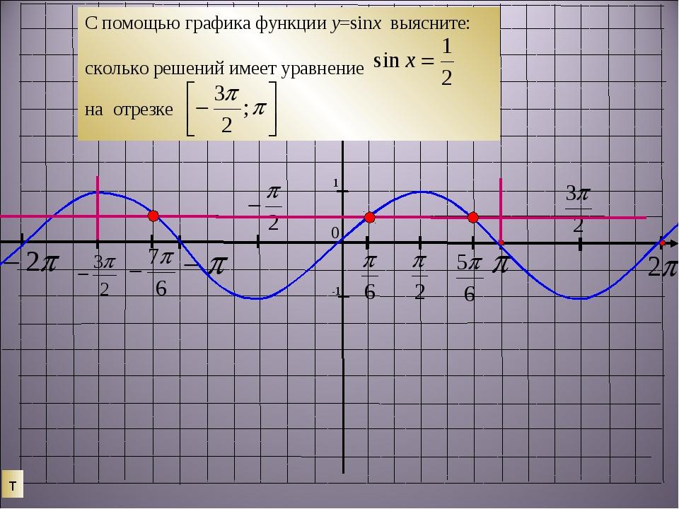 т 0 С помощью графика функции у=sinx выясните: сколько решений имеет уравнени...