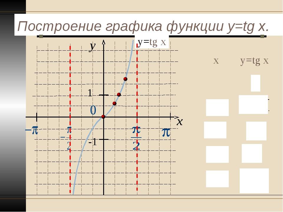 Построение графика функции y=tg x. y x 1 -1 у=tg x ху=tg x 0 π ∕61 ∕ 3 π ∕...