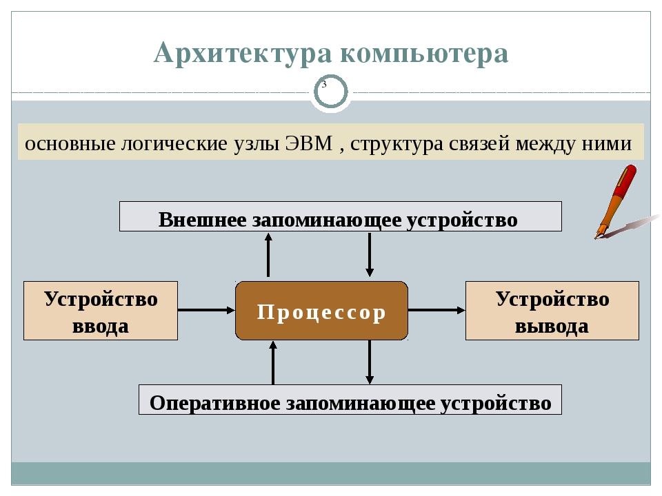 Архитектура компьютера основные логические узлы ЭВМ , структура связей между...