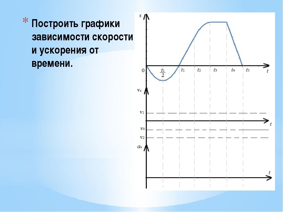 Построить графики зависимости скорости и ускорения от времени.
