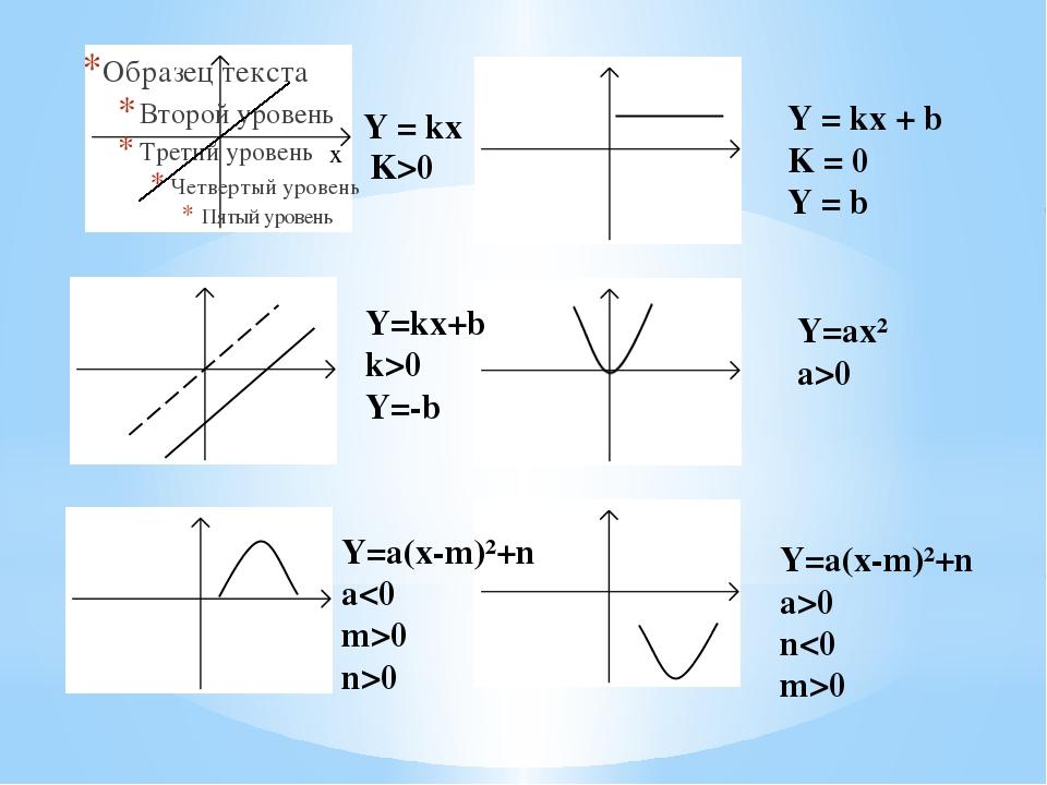 Y = kx K>0 Y = kx + b K = 0 Y = b Y = kx + b k 0 Y=-b Y=ax² a>0 Y=a(x-m)²+n...