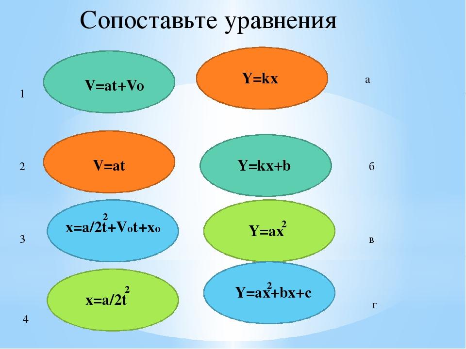 V=at+Vo Y=kx+b V=at Y=kx 2 Y=ax+bx+c 2 x=a/2t 2 Y=ax 2 Сопоставьте уравнения...