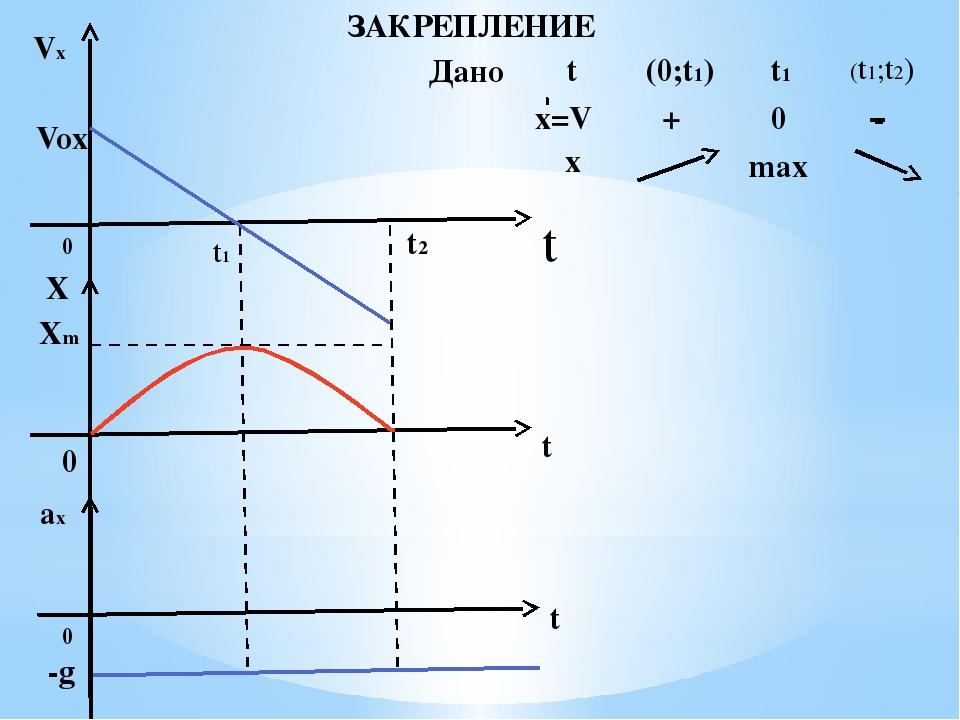 ЗАКРЕПЛЕНИЕ Дано Vx Vox t 0 t1 t2 X Xm t 0 t 0 ax -g x t (0;t1) t1 (t1;t2) x=...