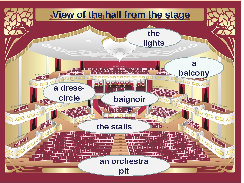 an orchestra pit the stalls a dress-circle a balcony the lights baignoire Vie...