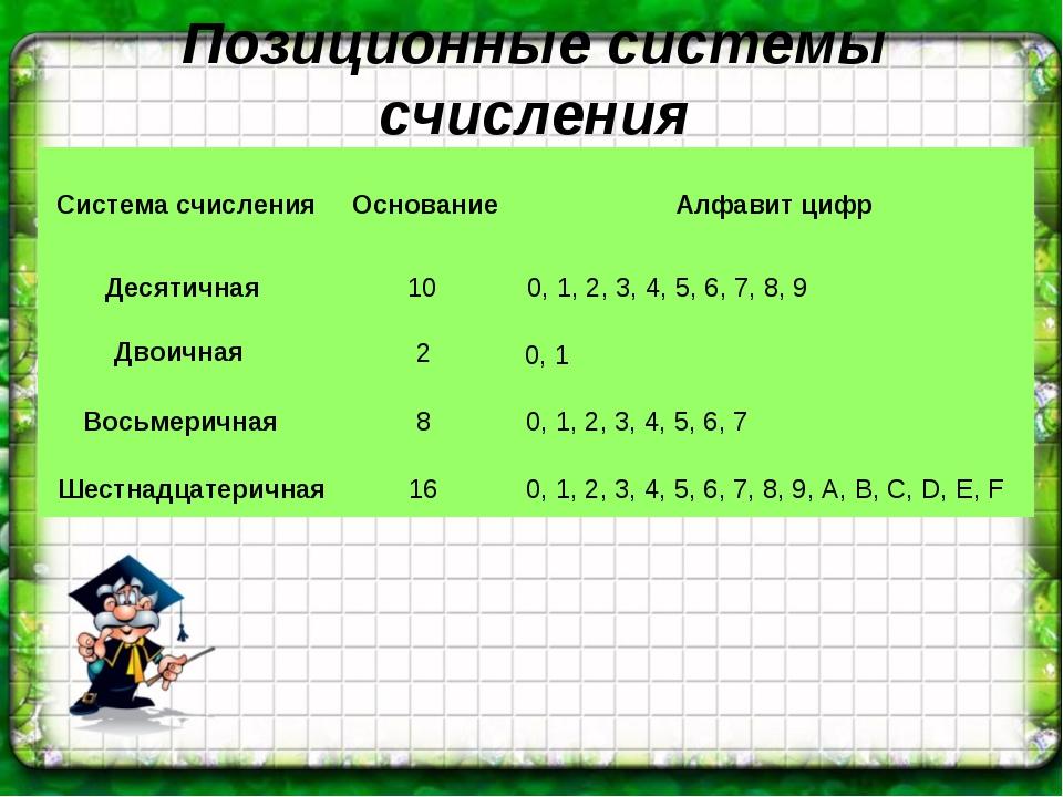 Позиционные системы счисления Алфавит – упорядоченное множество цифр. Основан...