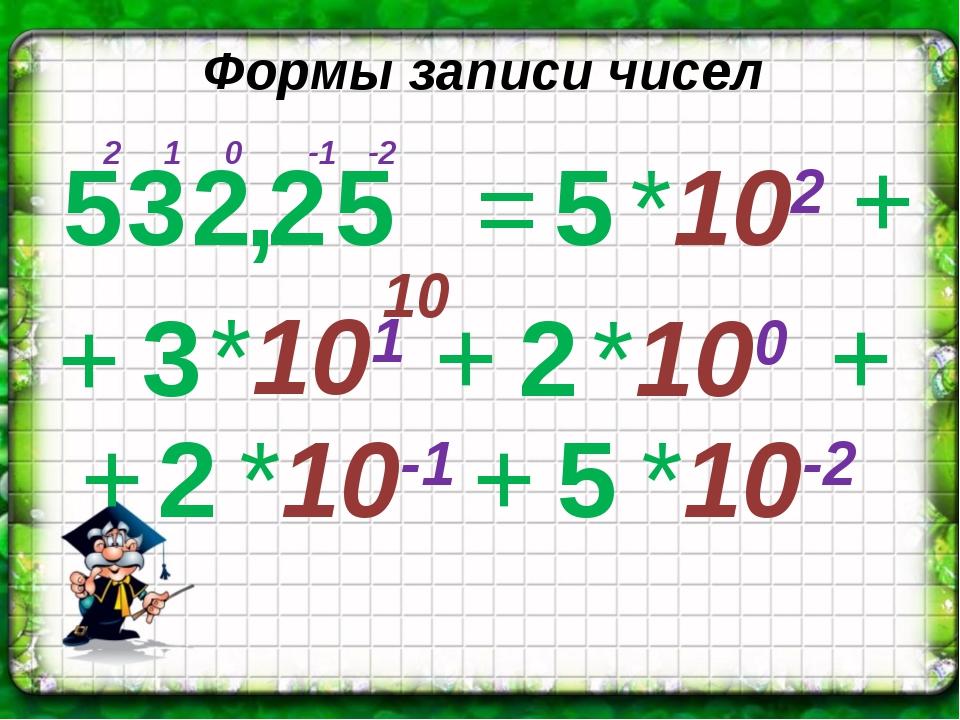 Формы записи чисел 10 *102 *101 + 0 1 2 -1 -2 *10-1 *100 *10-2 5 3 2 , 2 5 =...