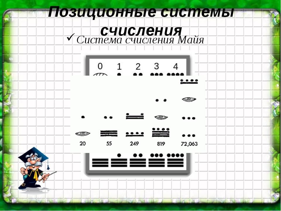Позиционные системы счисления Система счисления Майя