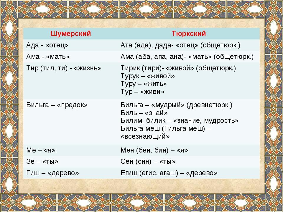 ШумерскийТюркский Ада - «отец»Ата (ада), дада- «отец» (общетюрк.) Ама - «ма...