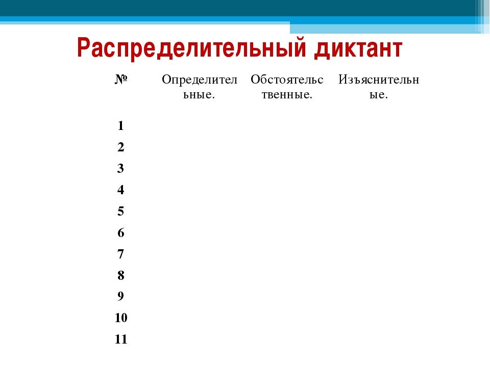 Распределительный диктант №Определительные.Обстоятельственные.Изъяснительн...
