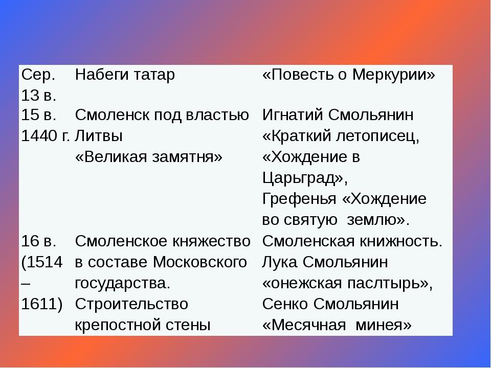 Сер. 13 в. Набеги татар «Повесть о Меркурии» 15 в. 1440 г. Смоленск под власт...