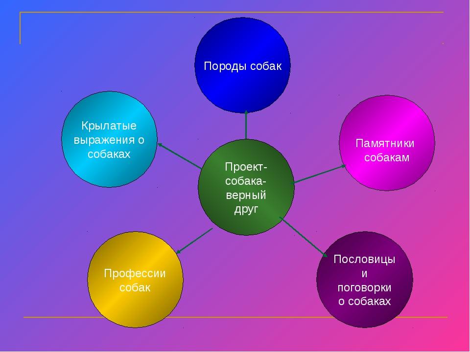 Проект- собака- верный друг Памятники собакам Пословицы и поговорки о собаках...