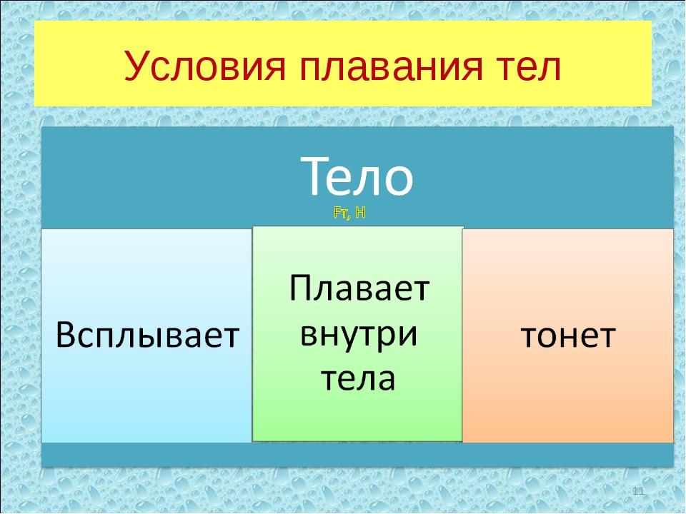 Условия плавания тел *