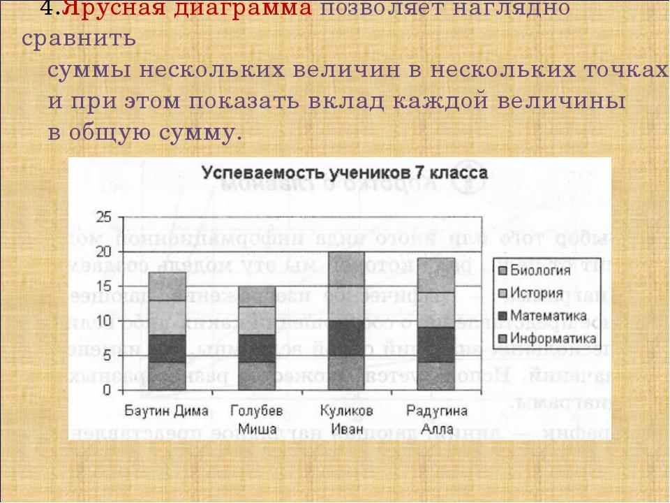 4.Ярусная диаграмма позволяет наглядно сравнить суммы нескольких величин в не...