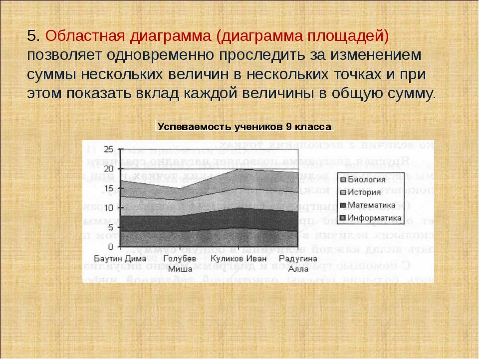 5. Областная диаграмма (диаграмма площадей) позволяет одновременно проследить...