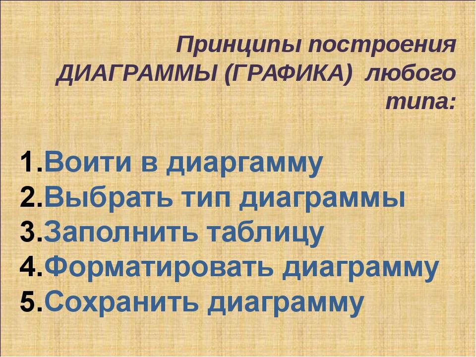 Принципы построения ДИАГРАММЫ (ГРАФИКА) любого типа: Воити в диаргамму Выбрат...